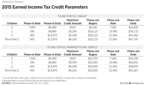 Earned Income Credit 2018 Chart Reforming The Earned Income Tax Credit And Additional Child
