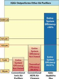 Air Cleaner Comparison Chart Whats The Best Of The Best Air Purifier This Swiss Company