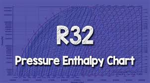 R32 Pressure Enthalpy Chart The Engineering Mindset
