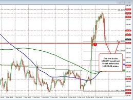 Global Indices Live Charts Forexlive Forex Technical Analysis Live Updates