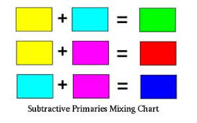 Colour Formation Chart Color Theory