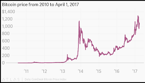 Bitcoin Price Chart 2010 To 2017 Bitcoin Price From 2010 To April 1 2017