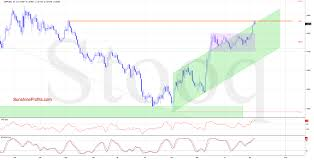 British Pound To Usd Chart British Pound Struggling At New Resistance Investing Com
