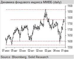 Финам ru В условиях ухудшающегося внешнего фона индекс ММВБ   представителей стран ОПЕК внезапно меняющими свои намерения а также развитие ситуации на мировых фондовых площадках и курсовая динамика рубля