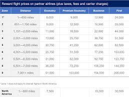 The New British Airways Partner Airlines Avios Redemption