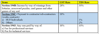 Professional Other Words Cbdt No Tds On Gst Component