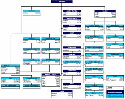 Brewery Organizational Chart 17 Prototypical Anheuser Busch Organizational Chart