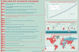 climate change com a timeline of important developments in climate change
