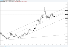 Technical Weekly Eur Usd Long Term Chart Conditions Refresher
