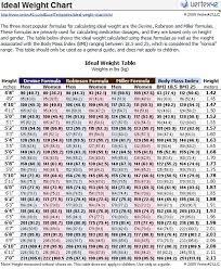 Weight Loss Calculator Disabled World Baturan P
