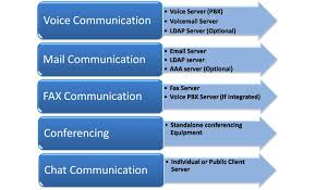 Meetpan's Blog | Unified Communication – Telephony Tommorow
