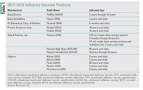 Influenza Dosage Chart Lesson New Vaccines And Immunization Schedule Changes