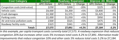 Cost Analysis Example Cost Analysis Example Apc Annual Per Capita Download Table