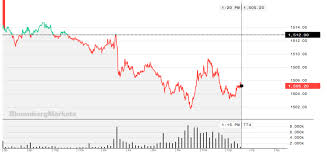 Gold Price Chart Bloomberg Gold Price Tumbles As Signs Of Pervasive Dollar Shortage Emerge