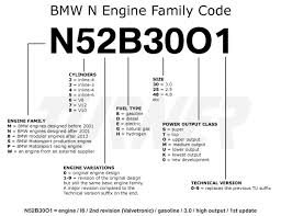 Bmw Chassis Codes Chart Bmw Engine Codes Turner Motorsport