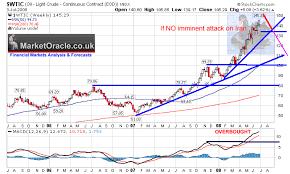 Black Swan Chart Pattern Crude Oil Seeking Black Swan For Spike Above 150 In