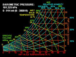 Psychrometrics 1 Healthy Heating