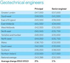 architectural engineering salary. Geotechnical-engineers Architectural Engineering Salary E