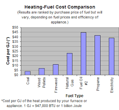 Heating Fuel Cost Comparison Chart Heating Fuels Comparison