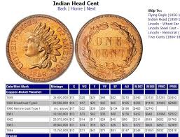 Us Coin Values Chart Indian Head Small Cent Value Charts Us Price Guides Coin