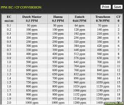 Cf Conversion Chart Ec To Ppm Chart Best Picture Of Chart Anyimage Org
