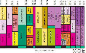 Frequency Allocation Chart The Radio Spectrum Discover Magazine