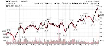 Wendy S Stock Chart Wendys Take The Money And Run The Wendys Company