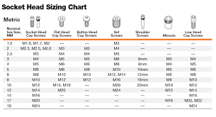 Metric To Standard Socket Chart Metric To Standard Socket Chart