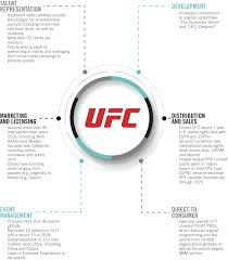 Chart From Endeavors S 1 Ipo Filing On The Ufc Sherdog