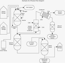 Simple ex le of a process flow diagram flowchart ex les unique ex le of a process flow diagram