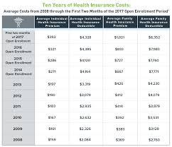 ten years of health insurance table