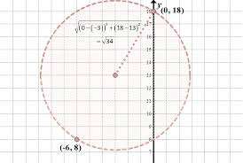 we first plotted the two points that form a diameter of the circle that represents the pizza delivery area 0 18 and 6 8