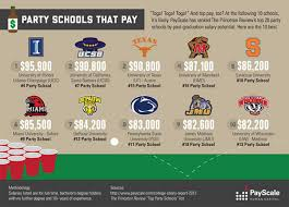 payscale college salary report party schools that pay payscale college salary report 2012 2013 party schools that pay infographic