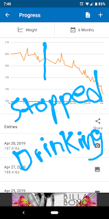 Alcohol Weight Chart Weight Chart After Quitting Alcohol 1 1 2019 Sober