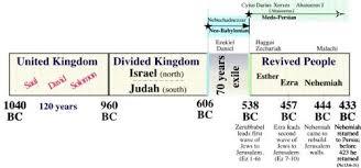 Nehemiah Timeline Chart Nehemiah Timeline Bible Study Guide Bible College Bible