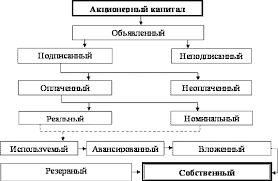 Объявленный акционерный капитал структура объявленного акционерного капитала