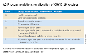 waiting for the covid 19 vaccine or