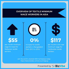 Global Minimum Wage Chart Bizvibe Textile And Apparel News Overview Of The Textile