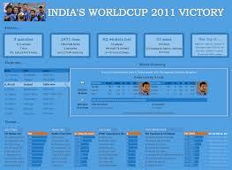Cricket Score Sheet 20 Overs Excel Celebrating Indias Worldcup Cricket Victory In Excel