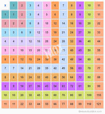 Multiplication Chart Up To 100 11x11 Multiplication Table Multiplication Chart Up To 11
