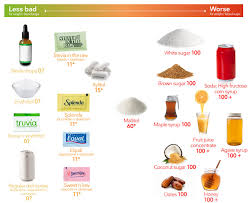 Guide And Doctor Sweeteners Diet Visual Low-carb The To - Best Worst