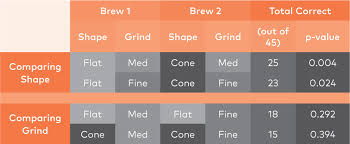Flat Vs Cone Basket Shape Is As Important As Grind Size In