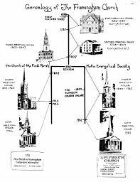 Church Genealogy Genealogy Of The Framingham Church Framingham History Center