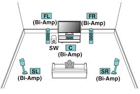 bi amp connection avr x6400h pict sp layout 5 1 biamp x64