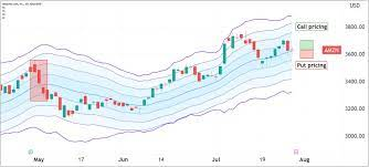 Amazon (AMZN) Option Traders Primed for ...