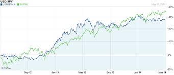 U S Dollar Yen Dynamics And The Stock Market The Market