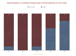 Spanish Music Charts 2014 English Language Music Is Losing Its Stranglehold On Global