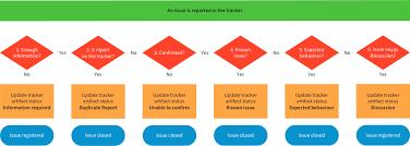 Defect Management Process Flow Chart Bug Tracking Process Joomla Documentation