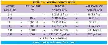 Metric To Uk Imperial Liquid Measurements Chart