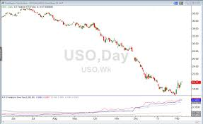 Uso Options Chart Being Aggressive With Options The Double Vertical Spread